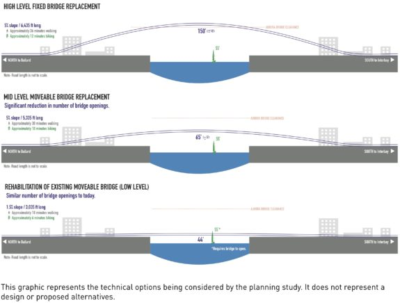 Concept image comparing the three options: A high bridge with steep climbs but no need to open for vessels, a middle bridge that arcs a bit and would need to open less often, and a low bridge like the current design.