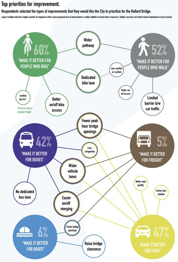 visualization of survey results showing that 60% said bike safety was a top priority and 50% said walking safety was a top priority. These were the two highest categories.