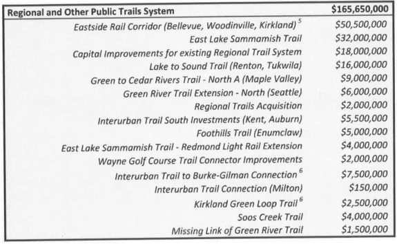 Screenshot of trail project list, including: Eastside Rail Corridor (Bellevue, Woodinville, Kirkland) East Lake Sammamish Trail Capital improvements for existing Regional Trail System Lake to Sound Trail (Renton, Tukwila) Green to Cedar River Trail - North A (Maple Valley) Green River Trail Extension - North (Seattle) Regional Trails Acquisition Interurban Trail South investments (Kent, Auburn) Foothills Trail (Enumclaw) East Lake Sammamish Trail - Redmond Light Roil Extension Wayne Golf Course Trail Connector improvements Interurban Trail to Burke-Gilman Connection Interurban TraiI Connection (Milto ) Kirkland Green Loop Trail Soos Creek Trail Missing Link of Green River Trail
