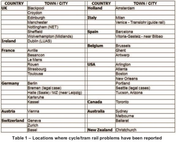 Table of 43 cities with bike and track problems.