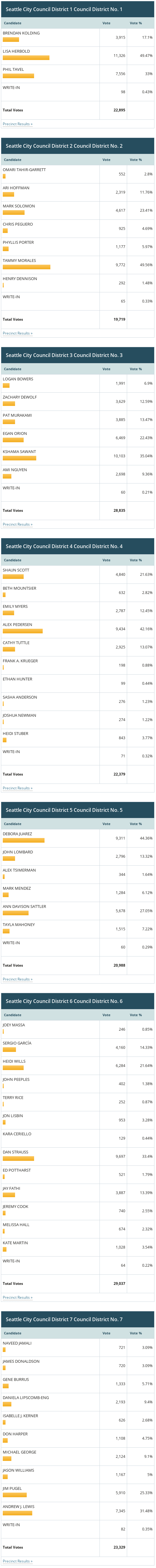 Screenshot of Seattle City Council primary results.