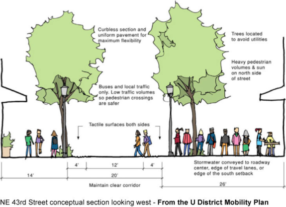Concept diagram showing the U District Mobility Plan's curbless idea.