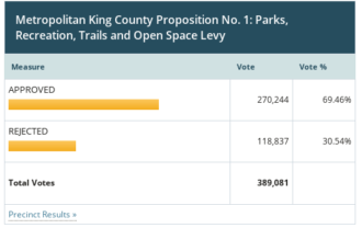 Screenshot of King County Parks levy results as of election night. It was passing with 67.25 percent voting to approve.