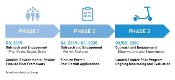 Planned timeline for Seattle's scooter share rollout. Details noted here are included in the story text.