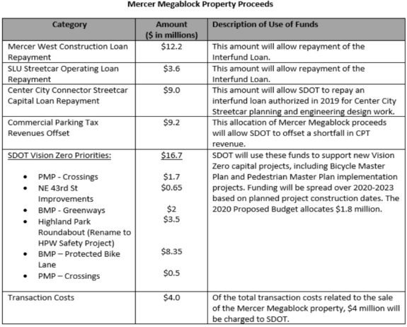 Table from the budget outlining Mercer Megablock sale investmenets. Amounts in millions: Mercer West Construction Loan Repayment: $12.2. SLU Streetcar Operating Loan Repayment: $3.6. Center City Connector Streetcar Capital Loan Repayment: $9. Commercial Parking Tax Revenues Offset: $9.2. SDOT Vision Zero Priorities: $16.7, including Pedestrian Master Plan Crossings: $1.7. NE 43rd Street Improvements $0.65. Bicycle Master Plan Greenways: $2. Highland Park Roundabout $3.5. BMP protected bike lane: $8.35. PMP Crossings: $0.5. Transaction costs: $4.