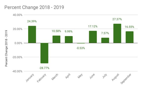 Percent change by month between 2018 and 2019. 24% in January, -29% in February, 11% in March, 10% in April, -1% in May, 17% in June, 8% in July, 27% in August and 17% in September.