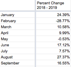 Table of percent change in monthly counts 2018 to 2019. January: 24.4. February: -28.8, March: 10.6, April: 10, May: -0.53, June: 17.1, July: 7.57, August: 27.4, September: 16.6.