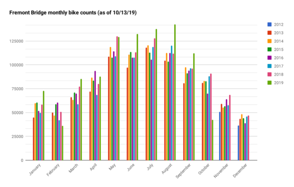 Graph of monthly Fremont Bridge bike totals since 2012.