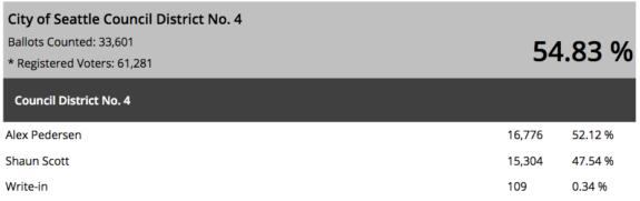 Screenshot of the Seattle City Council District 4 election results. Alex Pedersen 16,776. 52.12% Shaun Scott 15,304. 47.54%