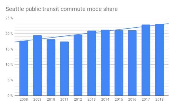 Graph showing steady Seattle public transit mode share growth over the past decade.
