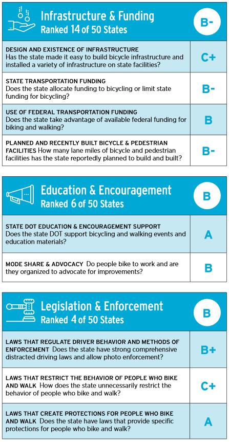 Report card top-level headings: B- for infrastructure, B for Education & Encouragement, B for Legislation & Enforcement