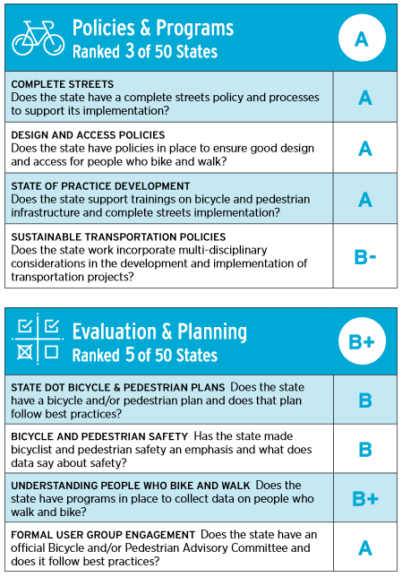Report card top-level headings: A for policies and programs. B+ for evaluation and planning.