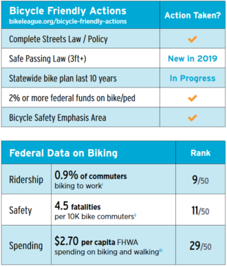 Screenshot of the report card: Washington received check marks for having a complete street law, safe passing law, spending 2% or more federal funds on biking and walking and having a bicycle safety emphasis area. Ranked 9th in ridership, 11th in safety and 29th in spending.