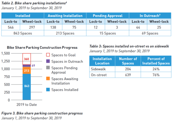 Tables from the SDOT Q3 2019 bike share report noting bike parking installation progress. As of the end of September, 843 spaces had been installed this year with another 213 ready for installation and 429 left to reach their end-of-year goal