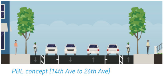 Concept diagram showing the proposed street design between 14th Ave and 26th Ave. There are bike lanes protected by car parking on both sides of the street.