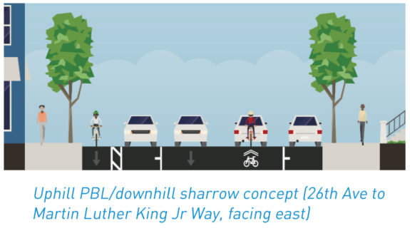Concept diagram showing the proposed street design between 14th Ave and 26th Ave. There is car parking on both sides of the street and a bike lane uphill with sharrows downhill..