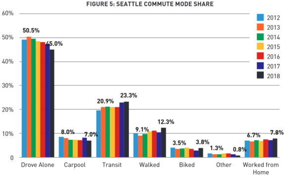 Chart of commute trends by mode.