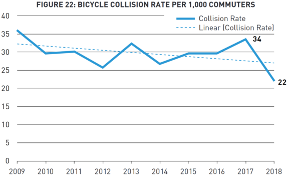Chart showing bicycle collision rate per 1,000 commuters. the trend is down from 2009 to 2018.