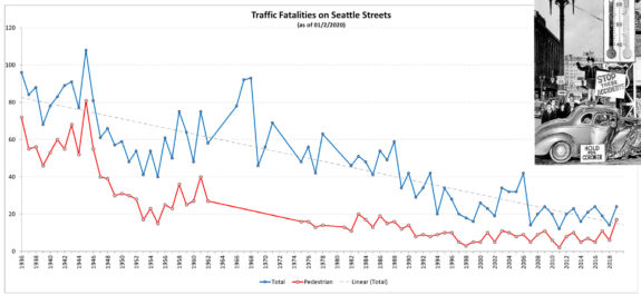 Chart of Saettle traffic fatalities by year.