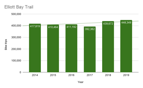 Column chart showing Elliott Bay Trail bike counts by year. 2019 is by far the highest.