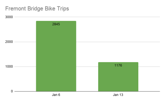Bar chart comparing Fremont Bridge bike counts Jan 6 of 2,845 to Jan 13 of 1,176.