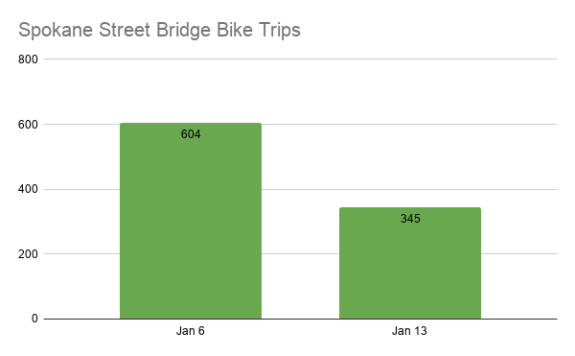 Bar chart comparing Spokane Street Bridge bike counts Jan 6 of 604 to Jan 13 of 345.
