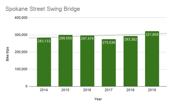 Column chart showing Spokane Street Swing Bridge bike counts by year. 2019 is the highest.