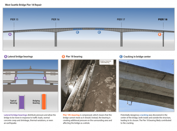 Diagram showing where the structural problems are on the bridge.