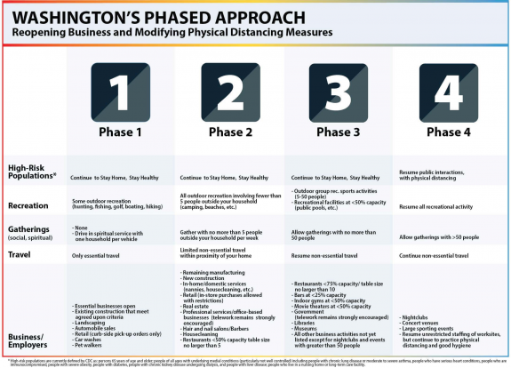 Washington's four-phase plan for reopening. PDF version linked in caption.