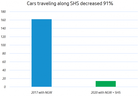 Cars traveling along SHS decreased 91%.