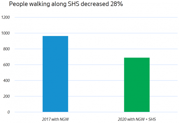 Graph title: Walking along SHS decreased 28%