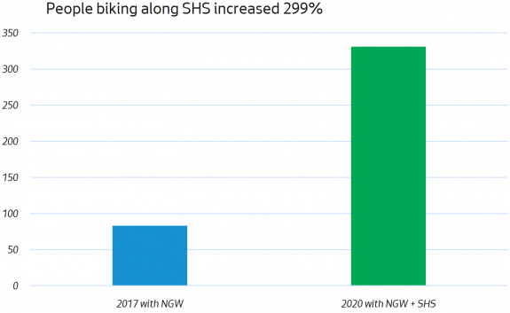 "Graph title: Biking along""SHS increased 299%"