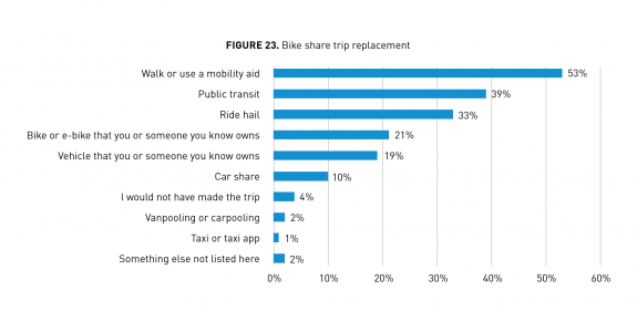Chart showing the methods of tranposrtation users would have used instead of bike share.