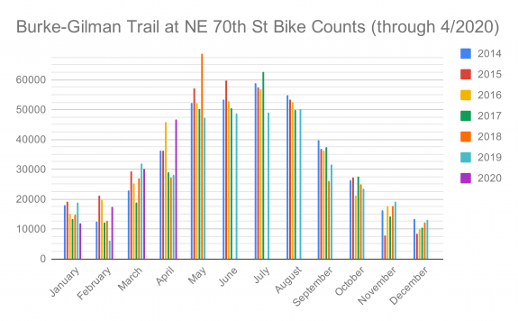 Chart of monthly bike counts on the Burke-Gilman Trail at NE 70th Street.