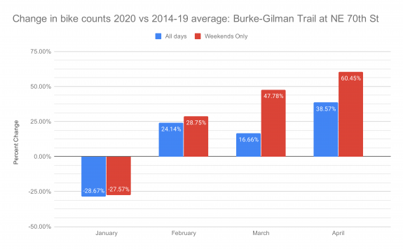 Chart of change in 2020 bike counts vs the 2014 to 2019 average on the Burke-Gilman Trail at NE 70th Street.