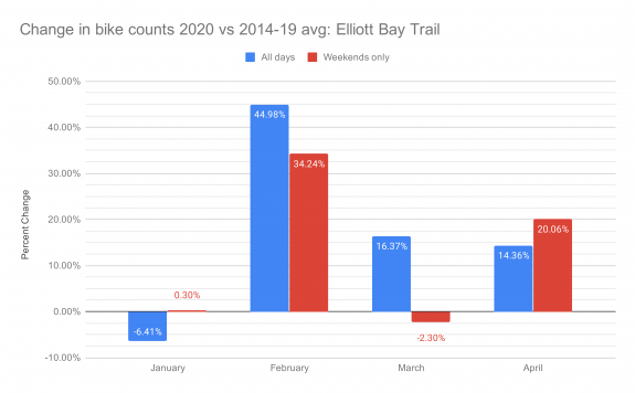 Chart of change in monthly bike counts in 2020 compared to the 2014 to 2019 average.