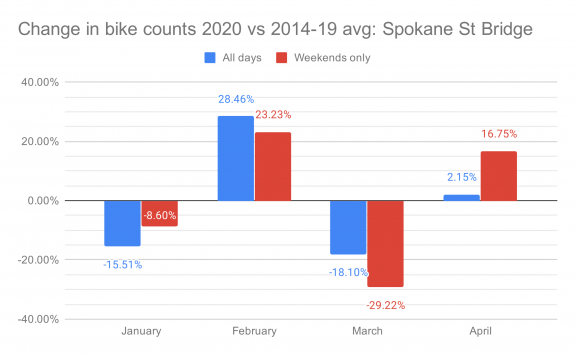 Chart shoring the change in bike counts in 2020 vs the 2014 through 2019 average on the Spokane Street Bridge.