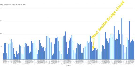 Chart showing daily Spokane Street Bridge bike counts in 2020.