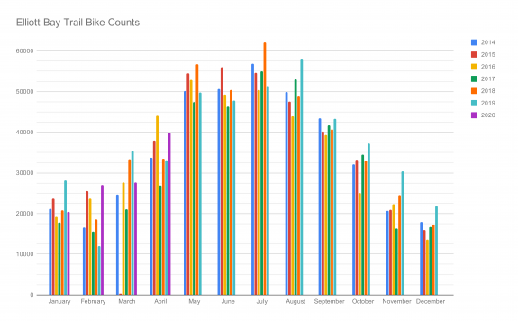 Chart of monthly Elliott Bay Trail counts.