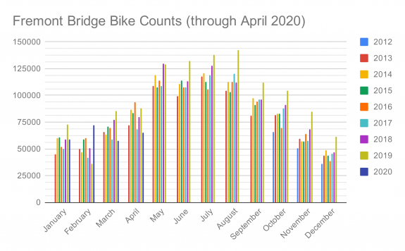 Chart of monthly Fremont Bridge bike counts.