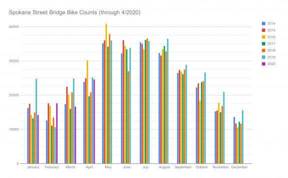 Chart showing the monthly bike counts on the Spokane Street Bridge.