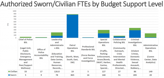 "Chart of ""authorized sworn/civilian FTEs by budget support level."""