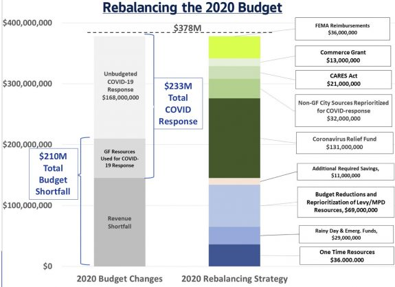 Chart comparing showing the city budget shortfall and how the city hopes to plug the mising funds.