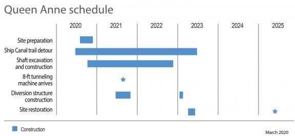 Project timeline shows a trail detour until summer 2023.