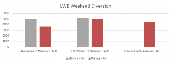 Chart of weekend traffic level on three streets before and after the pilot.