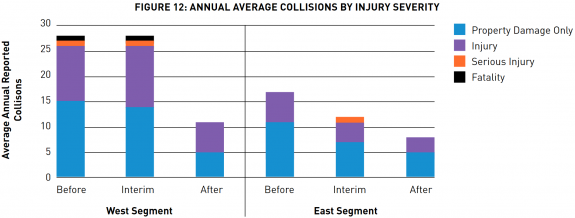 Chart showing the change in collisions, deaths and injuries before and after the project.