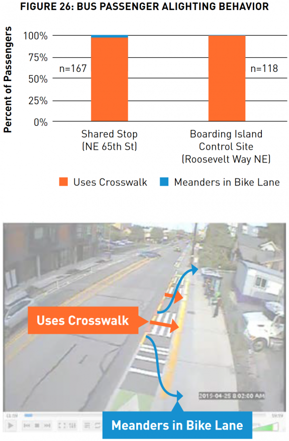Chart and illustration showing how the shared bus stops have been working.