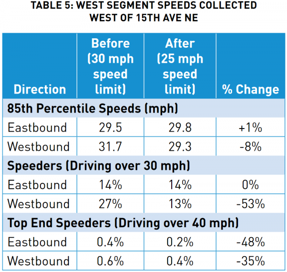 Chart comparing speeding rates before and after.