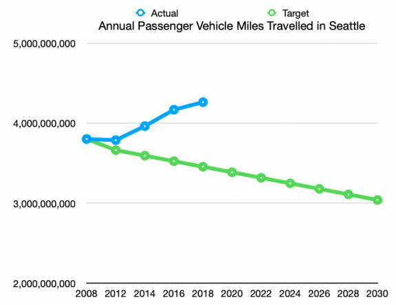 One line showing actual VMT and another showing the target, separating since 2008