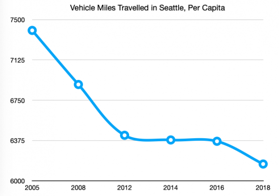 Chart showing dropping per capita VMT between 2005 and 2018, ending at just above 6000